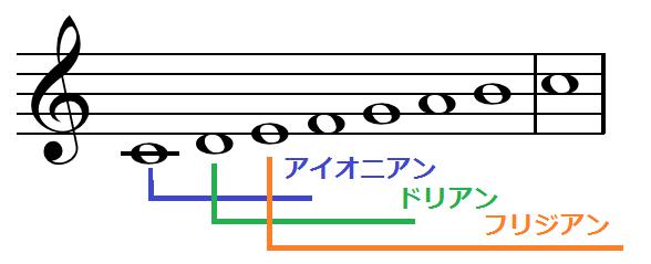 教会旋法、チャーチモード