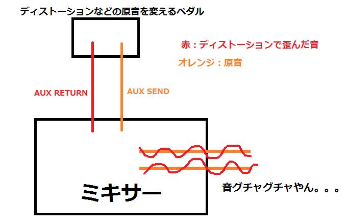 ミキサー ディストーション エフェクター