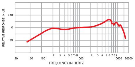 Shure SM57の周波数曲線